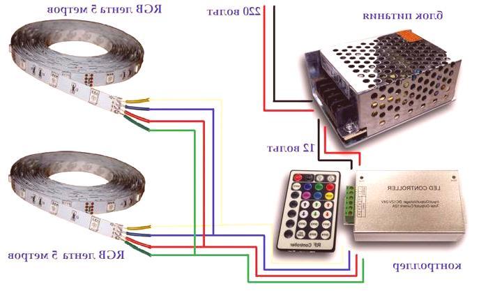Povezivanje svjetlosne trake